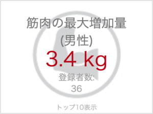 男性の最大筋肉増加量